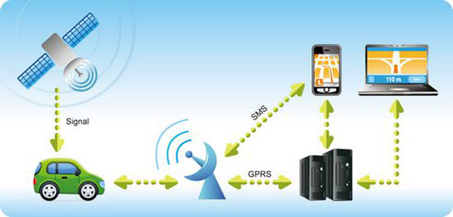 Funktion eines GPS Trackers